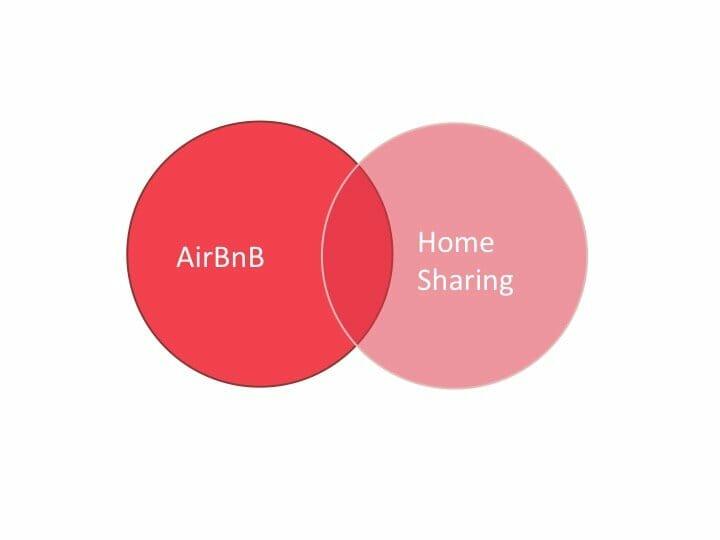Home Sharing ist nur ein Teil von AirBnB
